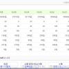 日本ブログ村で図る2か月平日毎日更新するブログの成果