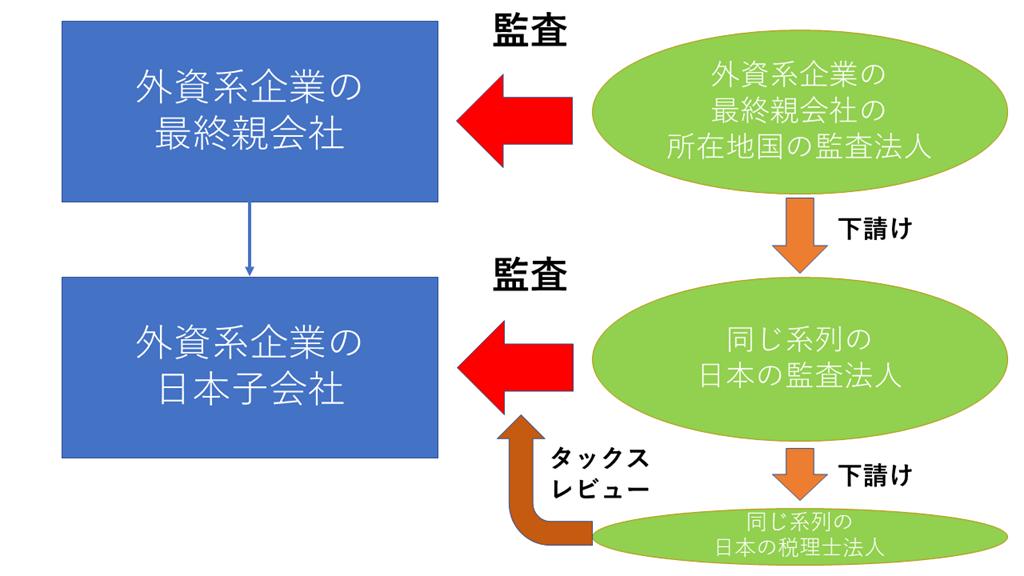 Big4税理士法人(税務コンプライ...